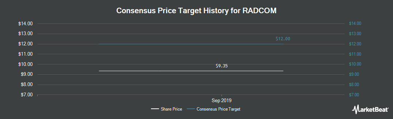 Price Target History for RADCOM (NASDAQ:RDCM)