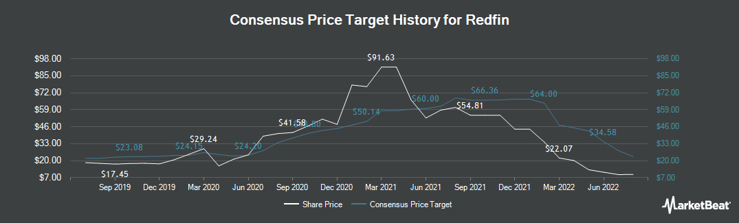 Price Target History for Redfin (NASDAQ:RDFN)