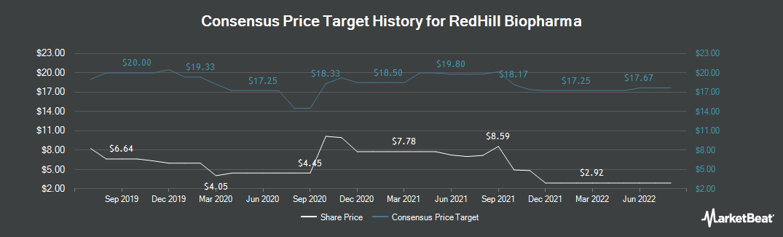 Price Target History for RedHill Biopharma (NASDAQ:RDHL)