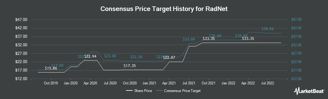 Price Target History for RadNet (NASDAQ:RDNT)