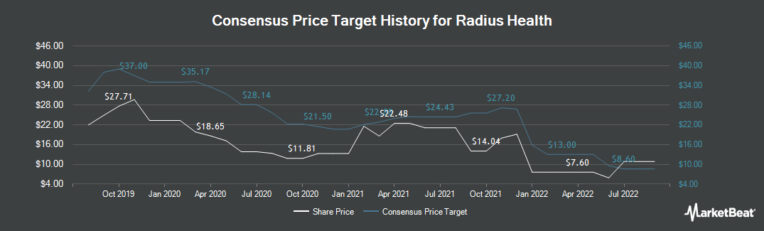 Price Target History for Radius Health (NASDAQ:RDUS)