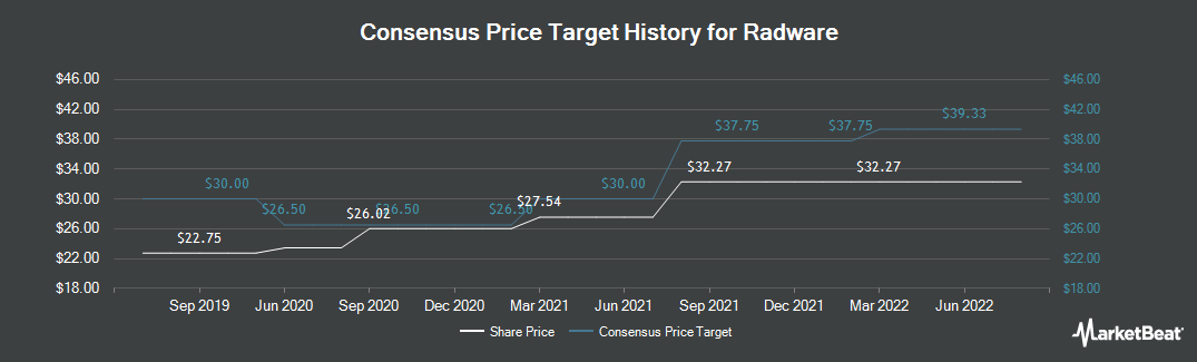 Price Target History for Radware (NASDAQ:RDWR)