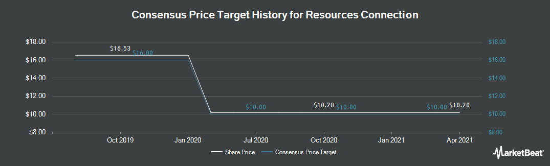 Price Target History for Resources Connection (NASDAQ:RECN)