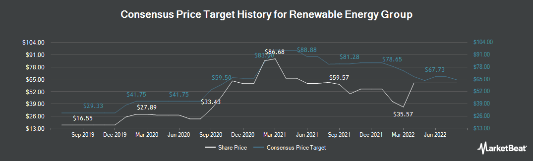 Price Target History for Renewable Energy Group (NASDAQ:REGI)