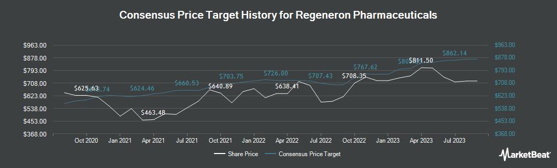 Price Target History for Regeneron Pharmaceuticals (NASDAQ:REGN)