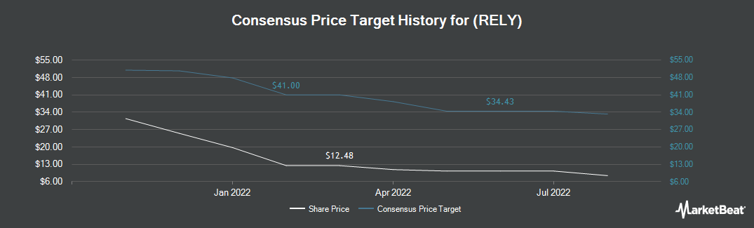 Price Target History for Real Industry (NASDAQ:RELY)