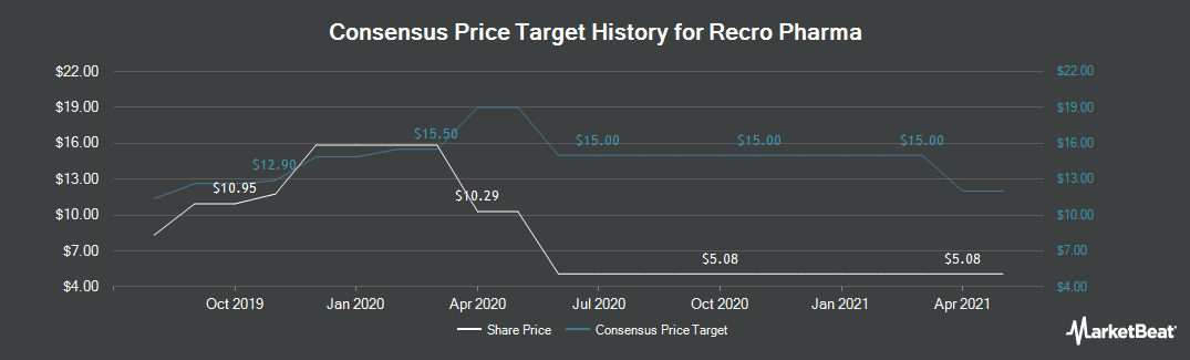 Price Target History for Recro Pharma (NASDAQ:REPH)