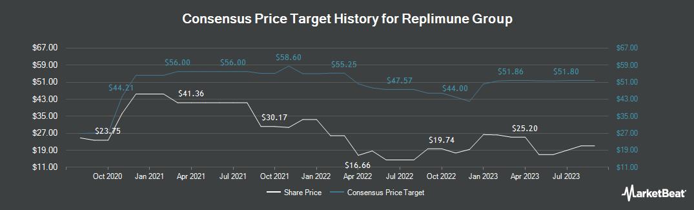 Price Target History for Replimune Group (NASDAQ:REPL)