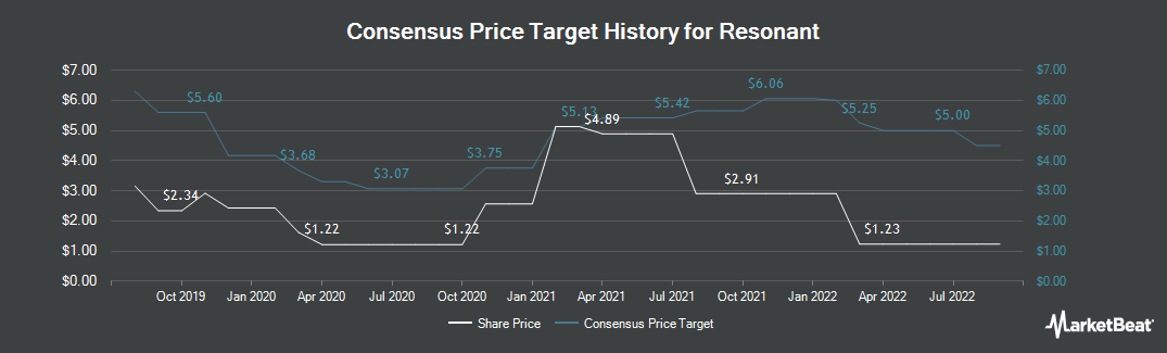 Price Target History for Resonant (NASDAQ:RESN)