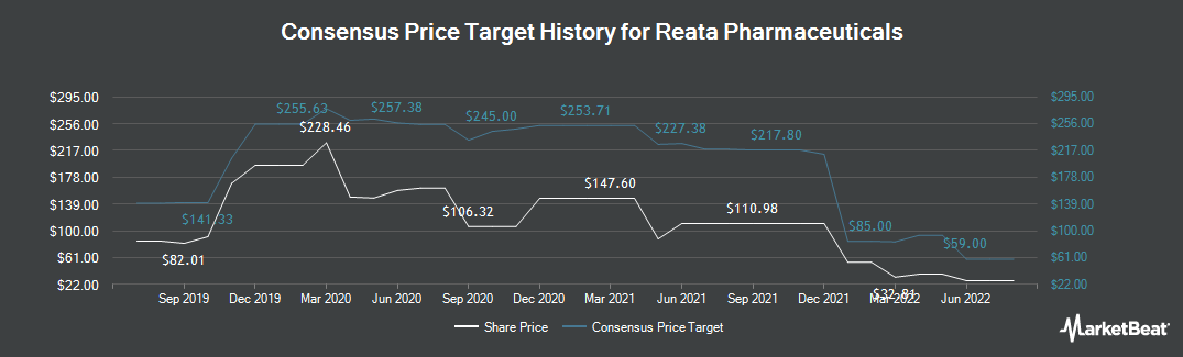 Price Target History for Reata Pharmaceuticals (NASDAQ:RETA)