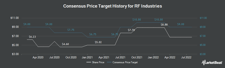 Price Target History for RF Industries (NASDAQ:RFIL)