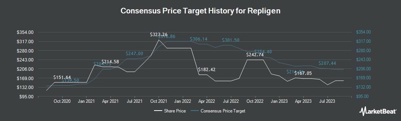 Price Target History for Repligen Corporation (NASDAQ:RGEN)