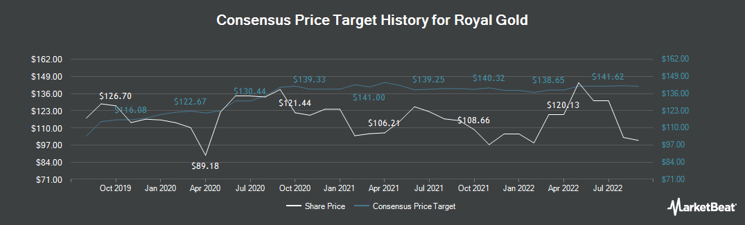 Price Target History for Royal Gold (NASDAQ:RGLD)
