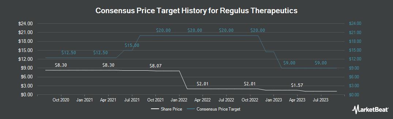 Price Target History for Regulus Therapeutics (NASDAQ:RGLS)