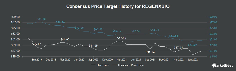 Price Target History for Regenxbio (NASDAQ:RGNX)