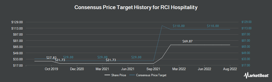 Price Target History for RCI Hospitality Holdings (NASDAQ:RICK)