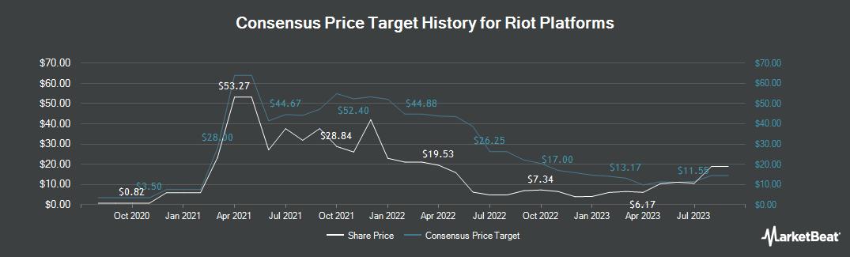Nasdaq blockchain and ipo pricing