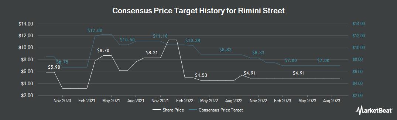 Price Target History for Rimini Street (NASDAQ:RMNI)