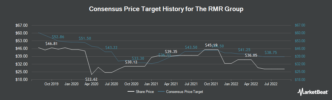 Price Target History for RMR Group (NASDAQ:RMR)