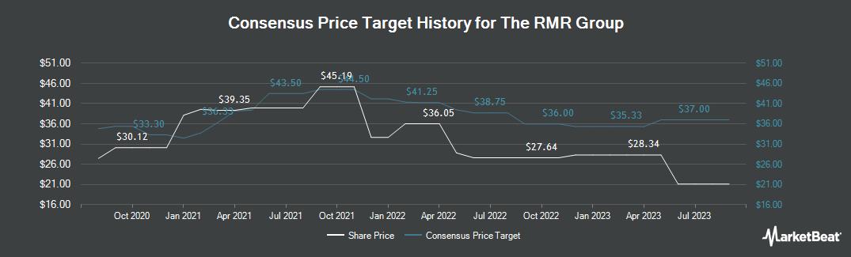 Price Target History for RMR Group (NASDAQ:RMR)