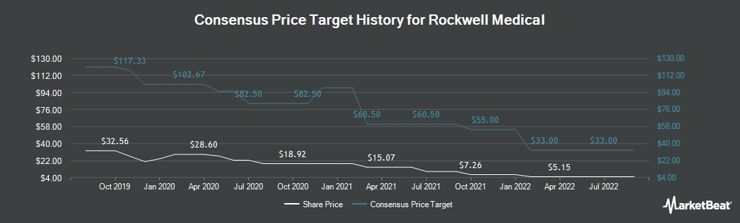 Price Target History for Rockwell Medical (NASDAQ:RMTI)