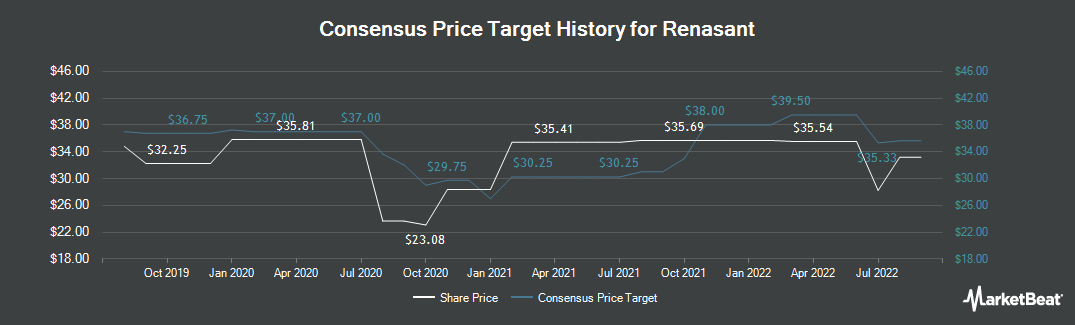 Price Target History for Renasant Corporation (NASDAQ:RNST)
