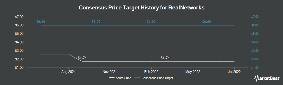 Price Target History for RealNetworks (NASDAQ:RNWK)
