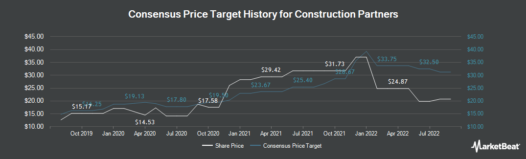 Price Target History for Construction Partners (NASDAQ:ROAD)