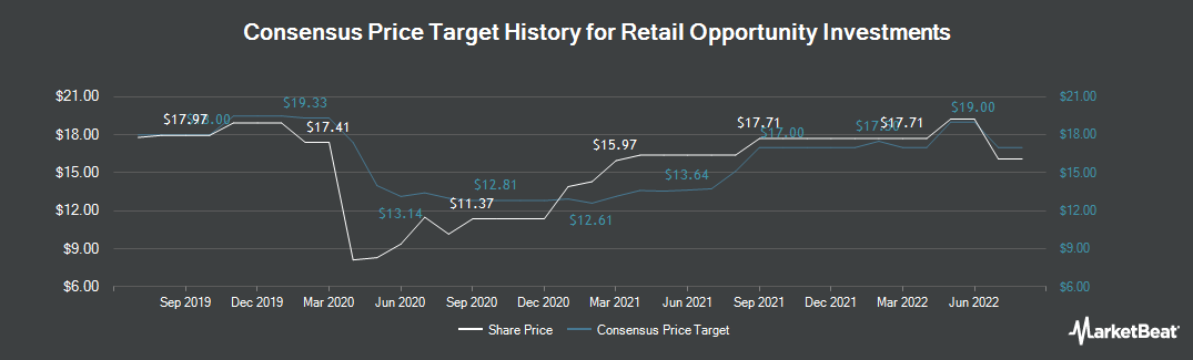 Price Target History for Retail Opportunity Investments (NASDAQ:ROIC)