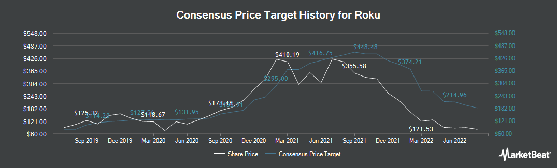 Price Target History for Roku (NASDAQ:ROKU)