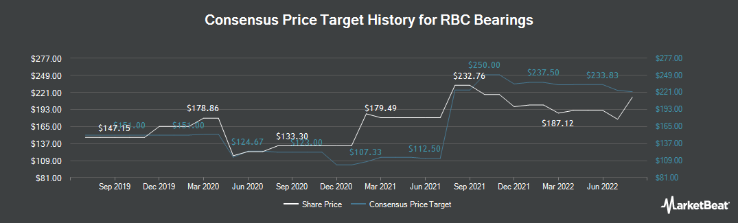 Price Target History for RBC Bearings Incorporated (NASDAQ:ROLL)