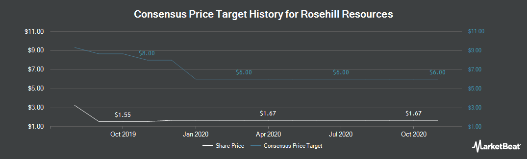 Price Target History for Rosehill Resources (NASDAQ:ROSE)