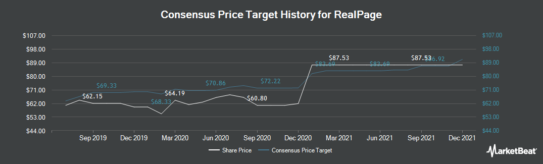 Price Target History for RealPage (NASDAQ:RP)