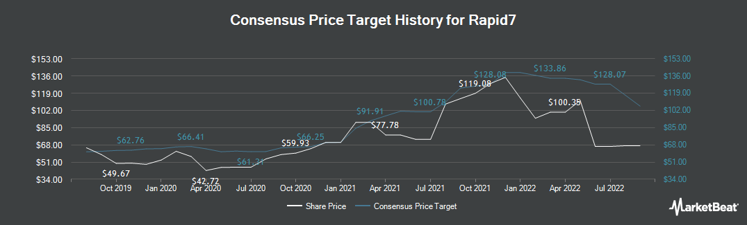Price Target History for Rapid7 (NASDAQ:RPD)