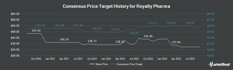 Price Target History for Repros Therapeutics (NASDAQ:RPRX)