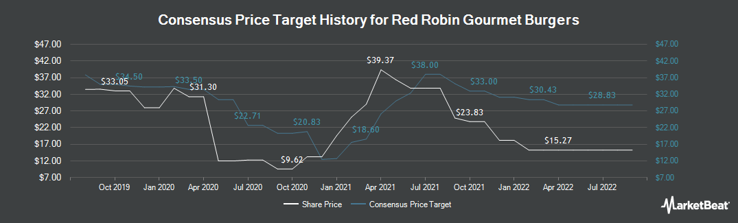 Price Target History for Red Robin Gourmet Burgers (NASDAQ:RRGB)