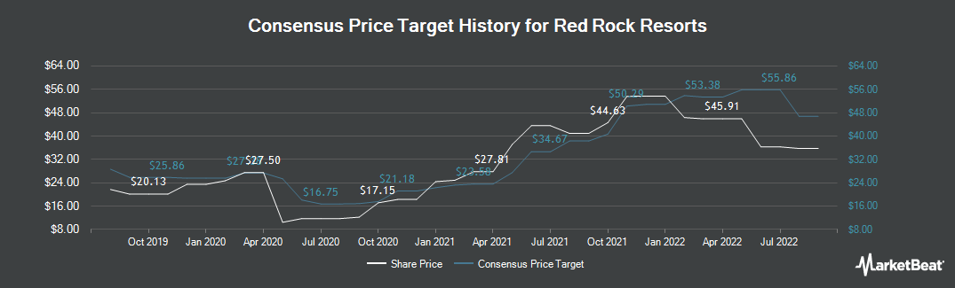Price Target History for Red Rock Resorts (NASDAQ:RRR)
