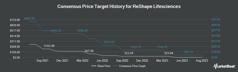 Price Target History for Reshape Lifesciences (NASDAQ:RSLS)