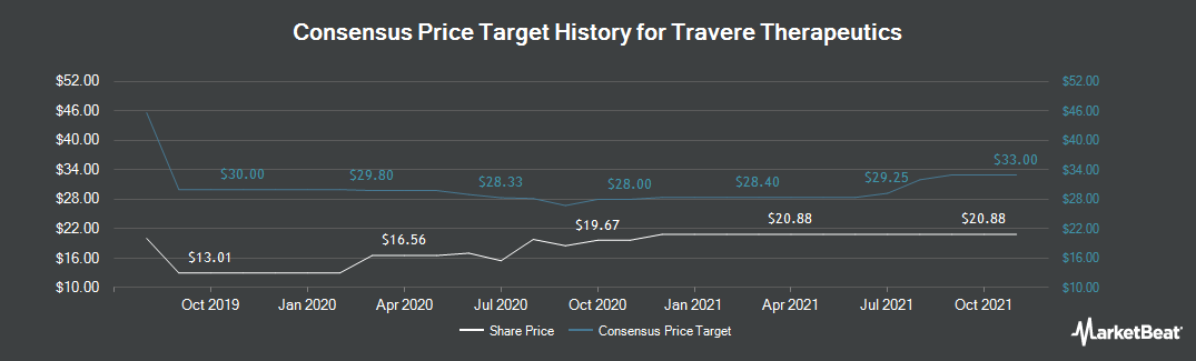 Price Target History for Retrophin (NASDAQ:RTRX)