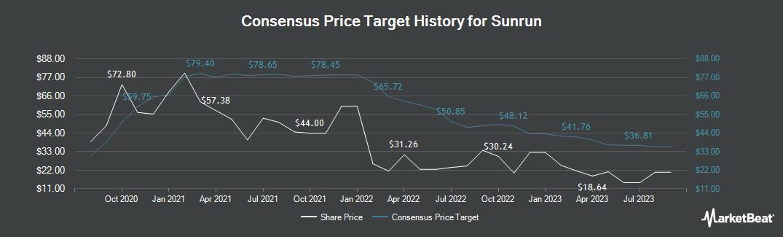 Price Target History for Sunrun (NASDAQ:RUN)