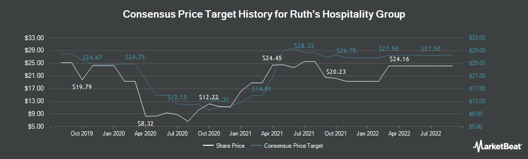 Price Target History for Ruth`s Hospitality Group (NASDAQ:RUTH)