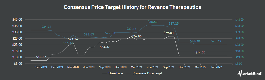 Price Target History for Revance Therapeutics (NASDAQ:RVNC)