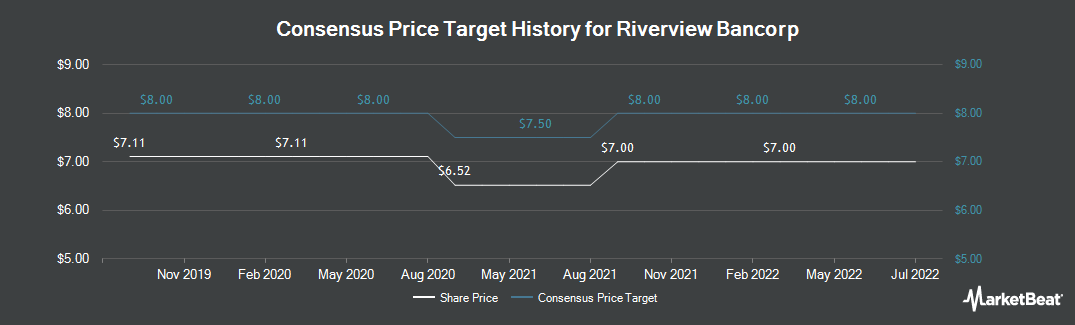 Price Target History for Riverview Bancorp (NASDAQ:RVSB)