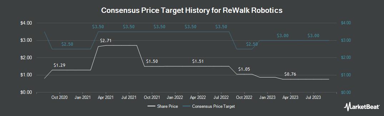Price Target History for ReWalk Robotics (NASDAQ:RWLK)