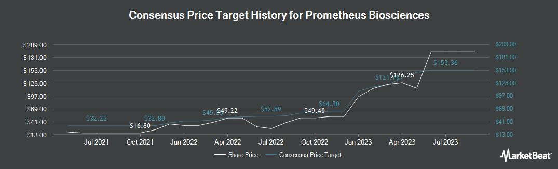 Price Target History for Ignyta (NASDAQ:RXDX)