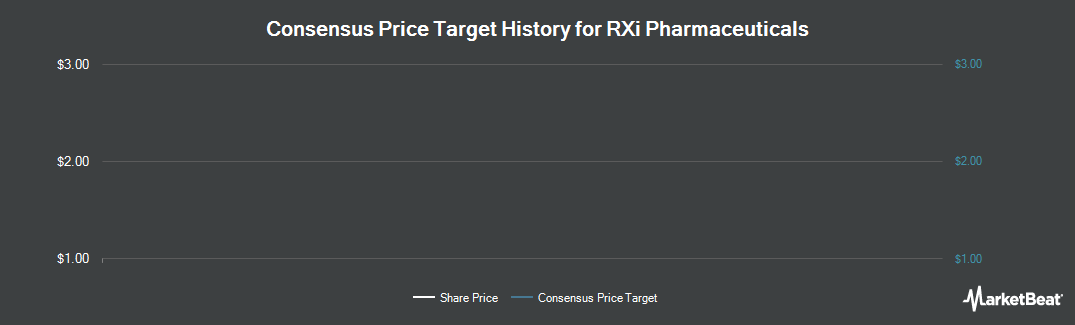 Price Target History for RXi Pharmaceuticals (NASDAQ:RXII)