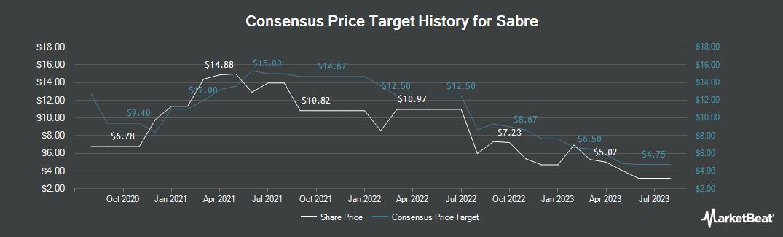 Price Target History for Sabre (NASDAQ:SABR)