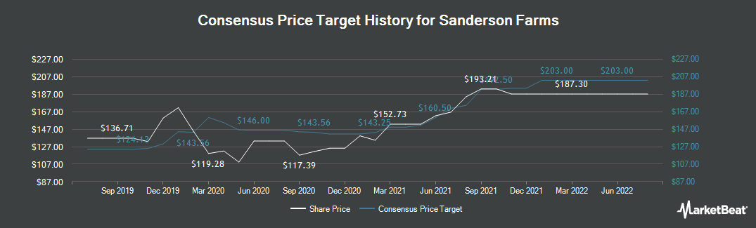 Price Target History for Sanderson Farms (NASDAQ:SAFM)
