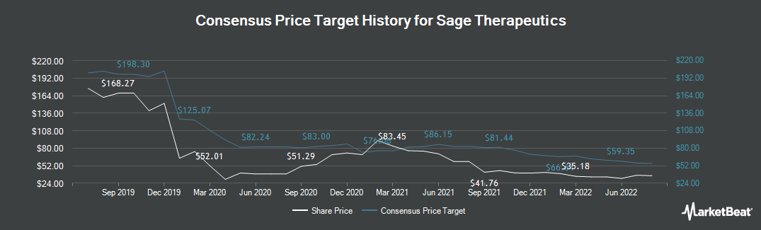 Price Target History for SAGE Therapeutics (NASDAQ:SAGE)