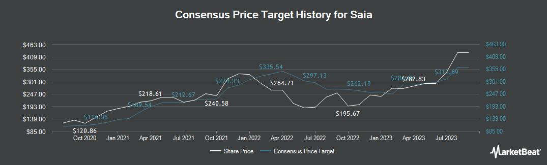 Price Target History for Saia (NASDAQ:SAIA)
